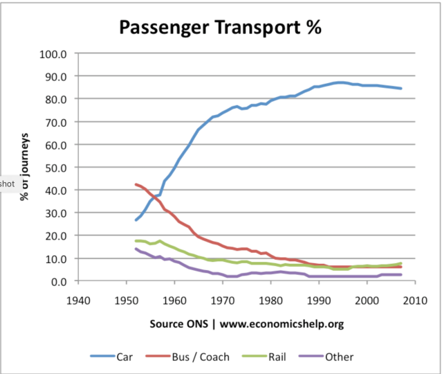 Passenger Transport UK